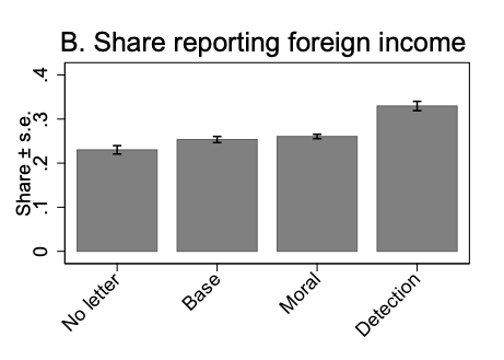 Share reporting foreign income (2)